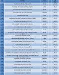 Top 25 Universidades Latam